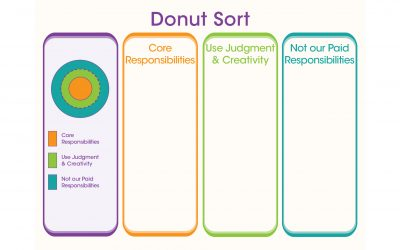 Person centered thinking pct tools tri counties regional center donut maxwellsz