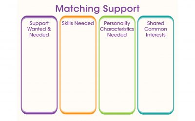 Matching Support
