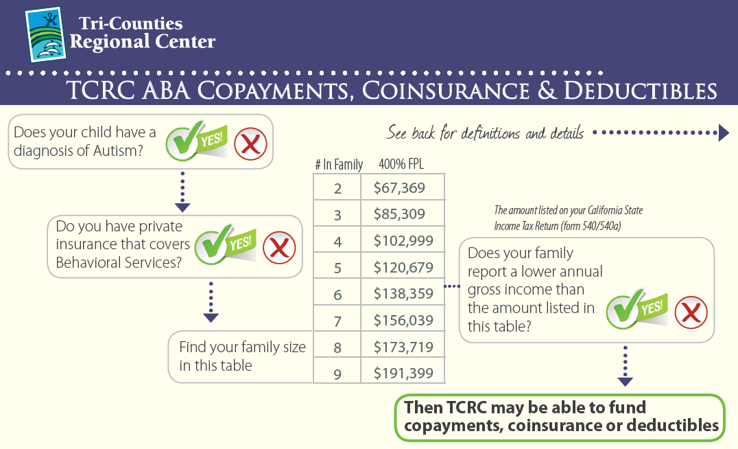 TCRC ABA CoPayments and CoInsurance